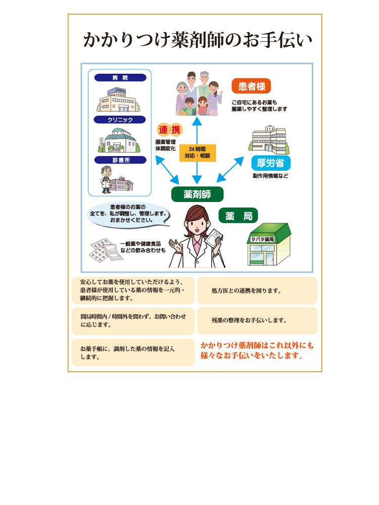 タバタ薬局B4チラシ かかりつけ薬局 のコピー 3